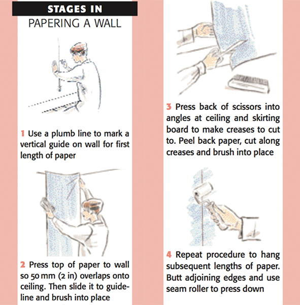 stages in papering a wall