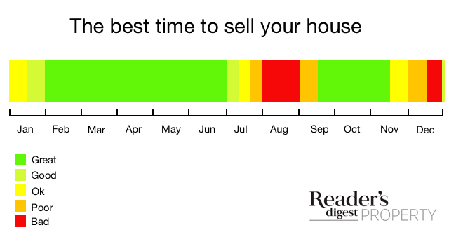 when should I sell house time of year