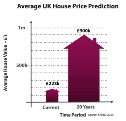 Average house price predictions