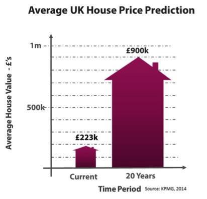 Average house price predictions