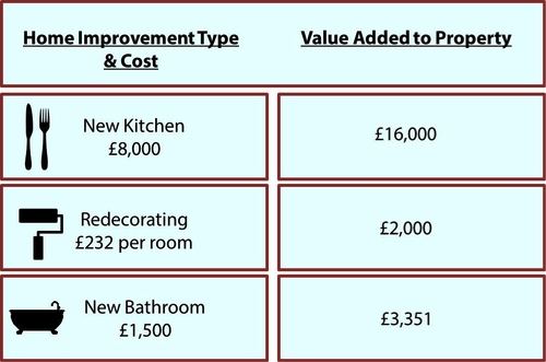 The added value of renovation
