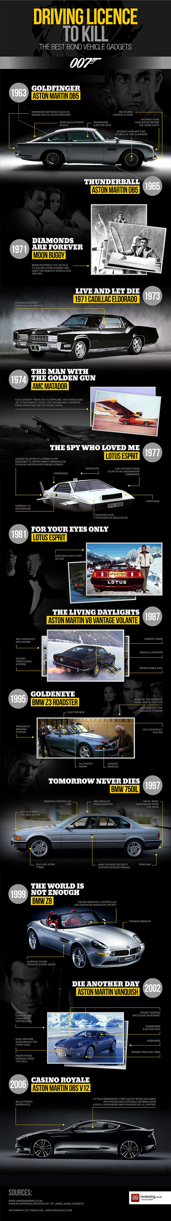 James Bond cars and their gadgets