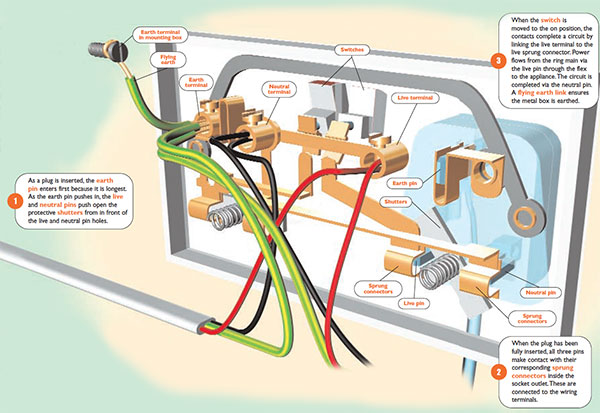 Wiring Floor Plan as well Phase Change Diagram also H ton Bay Fan Light Switch Wiring Diagram in addition Electrical Transformer Icon additionally Cat 5e Wall Plug Wiring Diagram. on electrical outlet wiring diagram